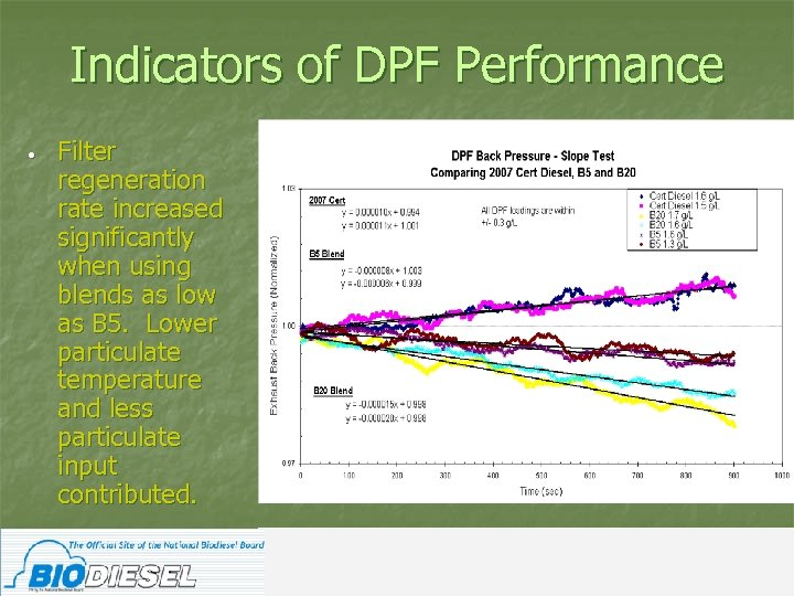 Indicators of DPF Performance • Filter regeneration rate increased significantly when using blends as