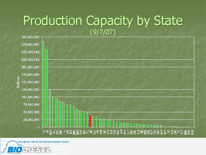 Production Capacity by State (9/7/07)
