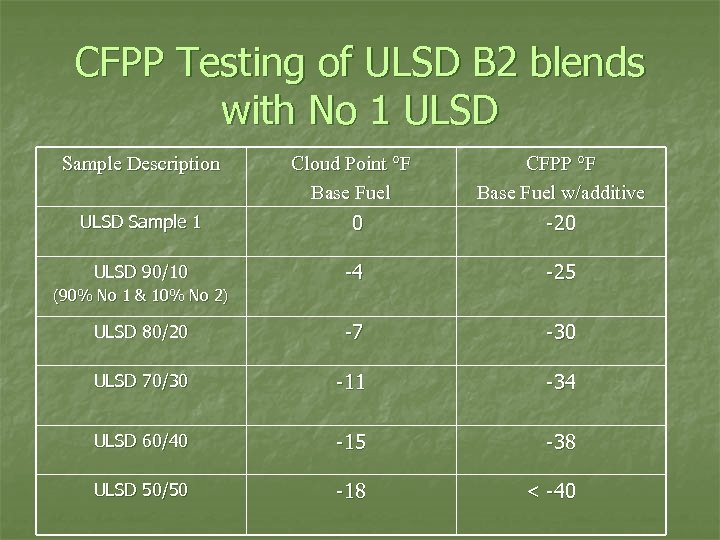 CFPP Testing of ULSD B 2 blends with No 1 ULSD Sample Description Cloud