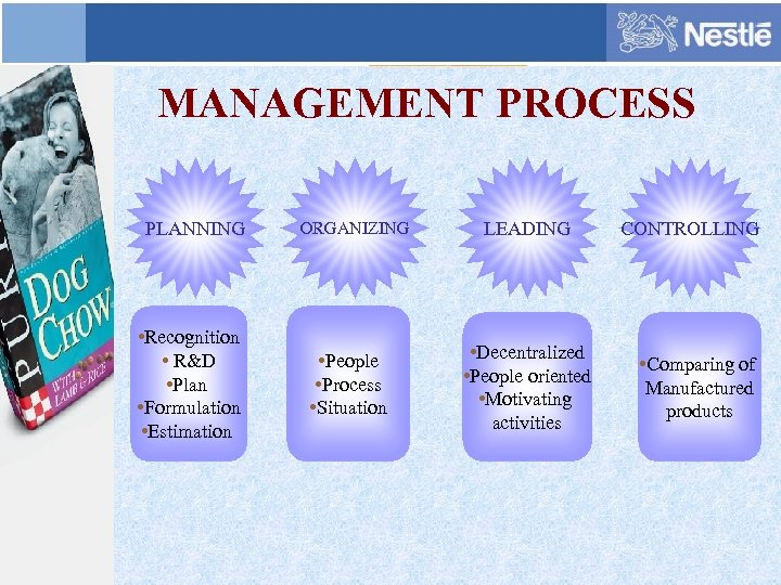 MANAGEMENT PROCESS PLANNING • Recognition • R&D • Plan • Formulation • Estimation ORGANIZING