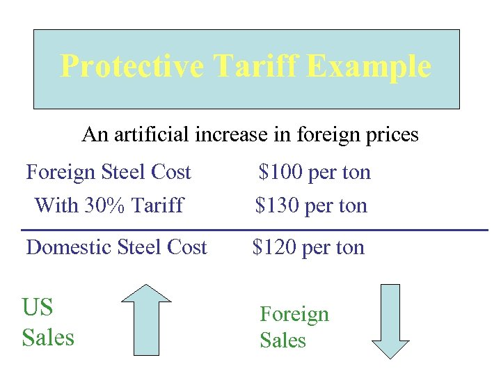 Protective Tariff Example An artificial increase in foreign prices Foreign Steel Cost With 30%