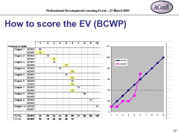 Professional Development Learning Event – 27 March 2007 How to score the EV (BCWP)
