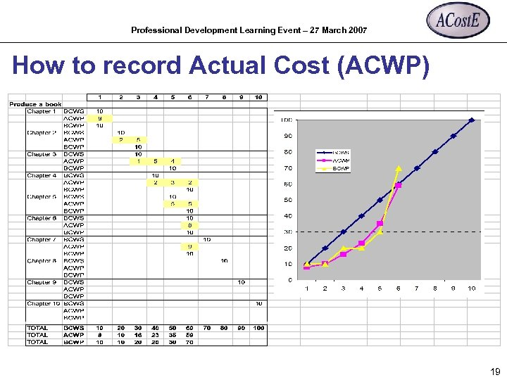Professional Development Learning Event – 27 March 2007 How to record Actual Cost (ACWP)