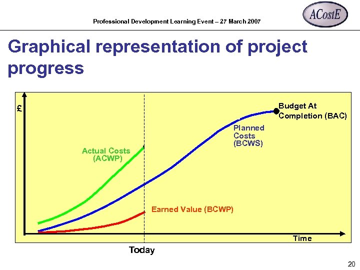 Professional Development Learning Event – 27 March 2007 Graphical representation of project progress Budget