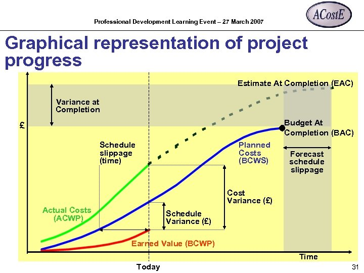 Professional Development Learning Event – 27 March 2007 Graphical representation of project progress Estimate