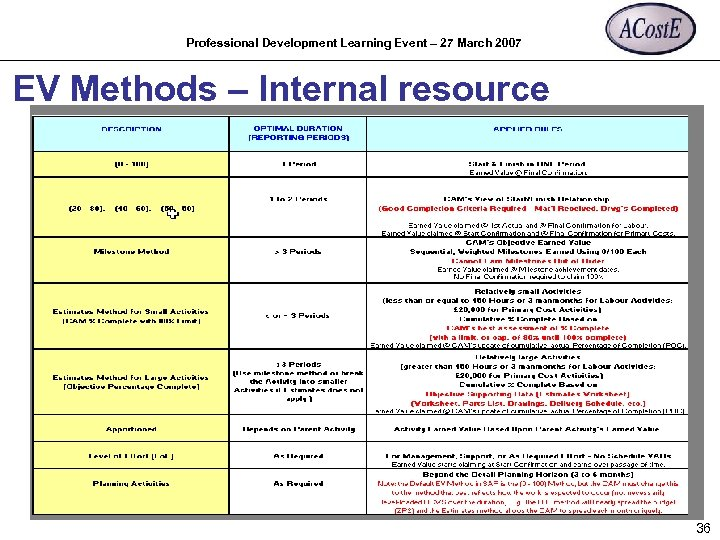 Professional Development Learning Event – 27 March 2007 EV Methods – Internal resource 36