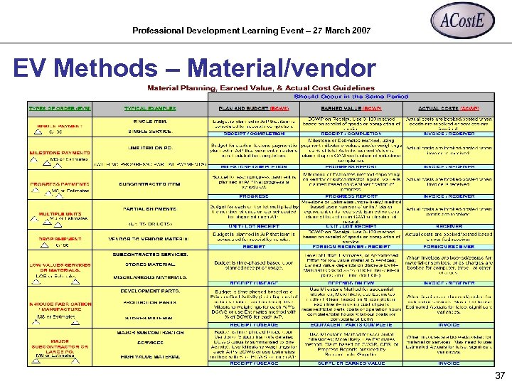 Professional Development Learning Event – 27 March 2007 EV Methods – Material/vendor 37