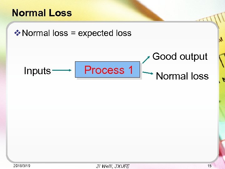 Normal Loss v Normal loss = expected loss Good output Inputs 2018/3/19 Process 1