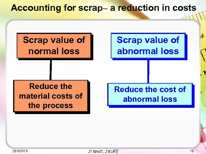 Accounting for scrap– a reduction in costs Scrap value of normal loss Reduce the