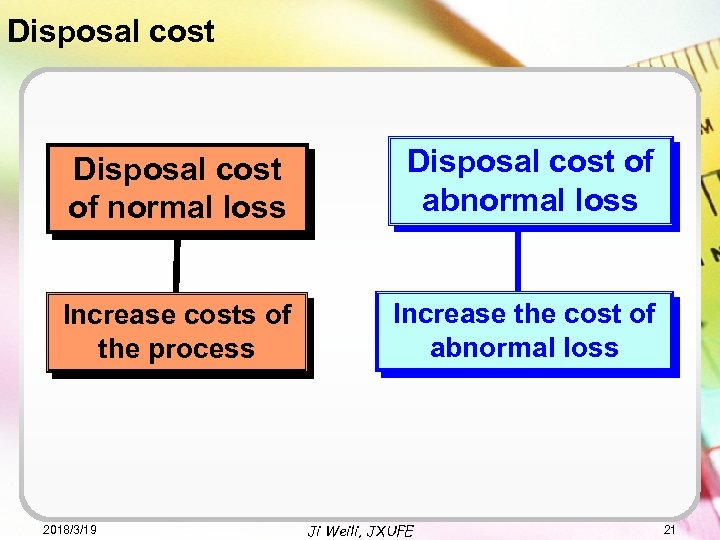 Disposal cost of normal loss Disposal cost of abnormal loss Increase costs of the