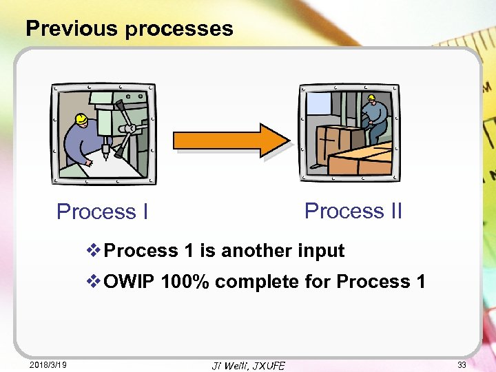 Previous processes Process II Process I v Process 1 is another input v OWIP