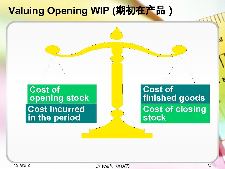 Valuing Opening WIP (期初在产品) Cost of finished goods Cost of closing stock Cost of