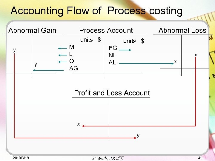 Accounting Flow of Process costing Abnormal Gain units $ y y Abnormal Loss Process