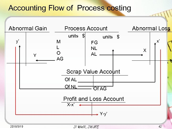 Accounting Flow of Process costing Abnormal Gain Process Account units $ y' Y M
