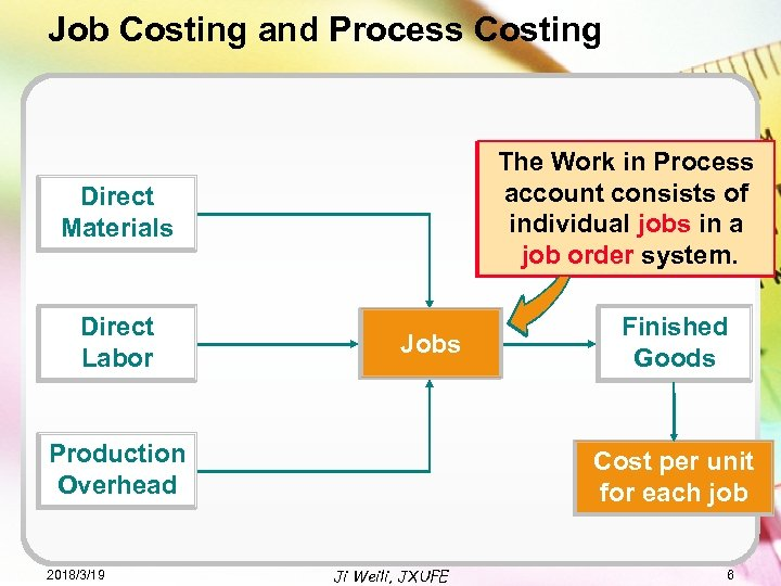 Job Costing and Process Costing The Work in Process account The Work in Process