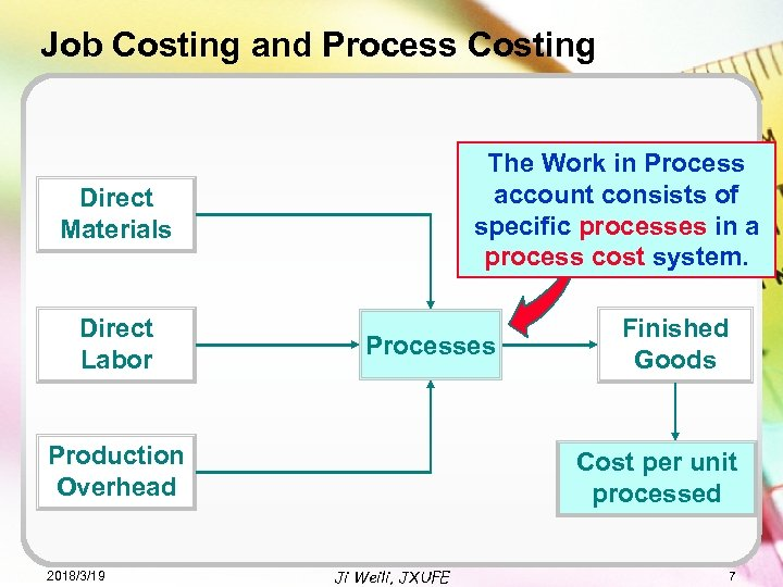 Job Costing and Process Costing The Work in Process account consists of specific processes