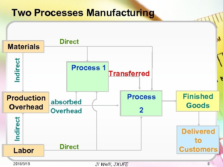 Two Processes Manufacturing Indirect Materials Direct Process 1 Process 2 2 Indirect Production absorbed