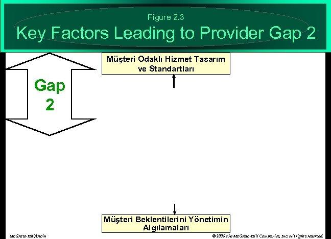 Figure 2. 3 Key Factors Leading to Provider Gap 2 Müşteri Odaklı Hizmet Tasarım