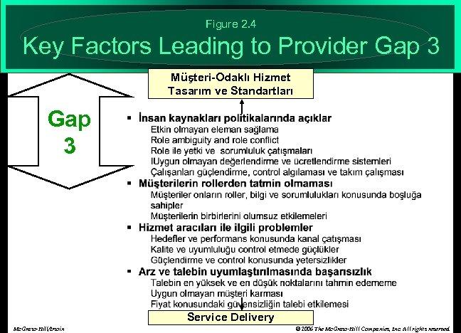 Figure 2. 4 Key Factors Leading to Provider Gap 3 Müşteri-Odaklı Hizmet Tasarım ve