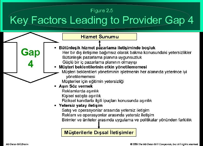 Figure 2. 5 Key Factors Leading to Provider Gap 4 Hizmet Sunumu Gap 4
