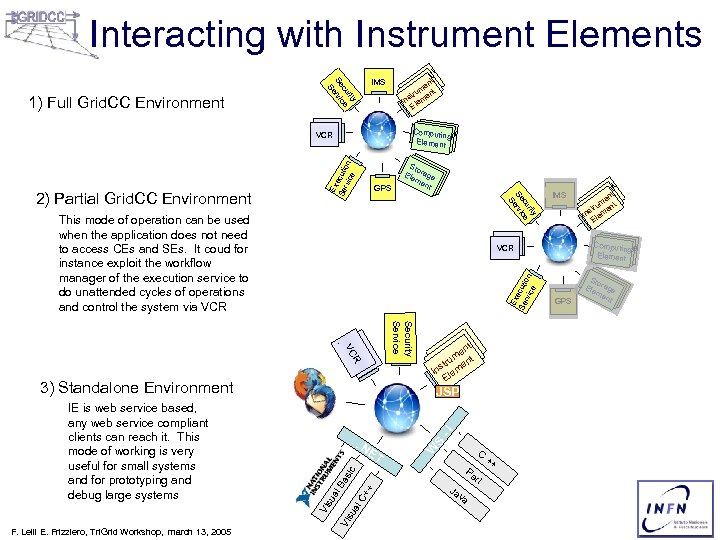 Interacting with Instrument Elements y rit cu ce Se ervi S 1) Full Grid.