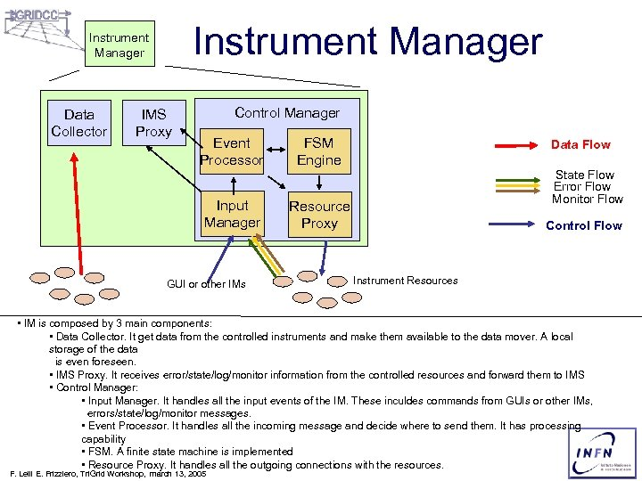 Instrument Manager Data Collector IMS Proxy Control Manager Event Processor FSM Engine Input Manager