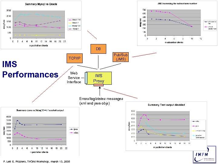 DB IMS Performances Pub/Sub (JMS) TCP/IP Web Service Interface IMS Proxy Errors/log/states messages (xml