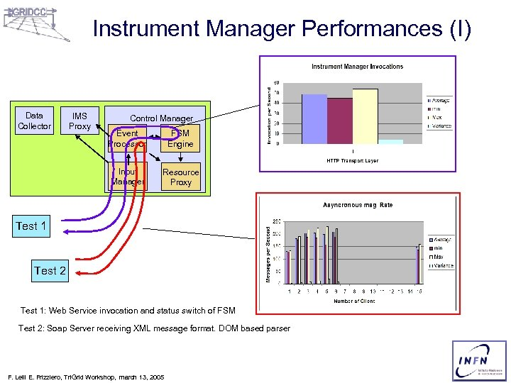 Instrument Manager Performances (I) Data Collector IMS Proxy Control Manager Event Processor FSM Engine