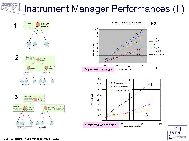Instrument Manager Performances (II) 1+2 1 2 3 IM present prototype 1 3 Optimized