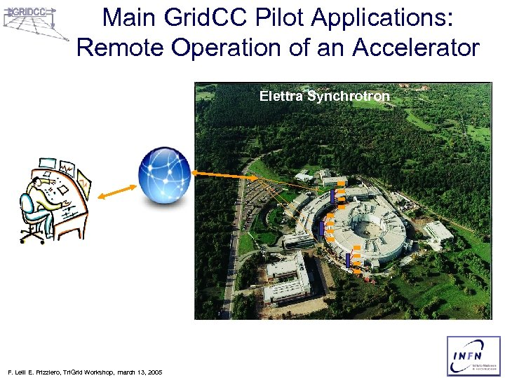 Main Grid. CC Pilot Applications: Remote Operation of an Accelerator Elettra Synchrotron F. Lelli