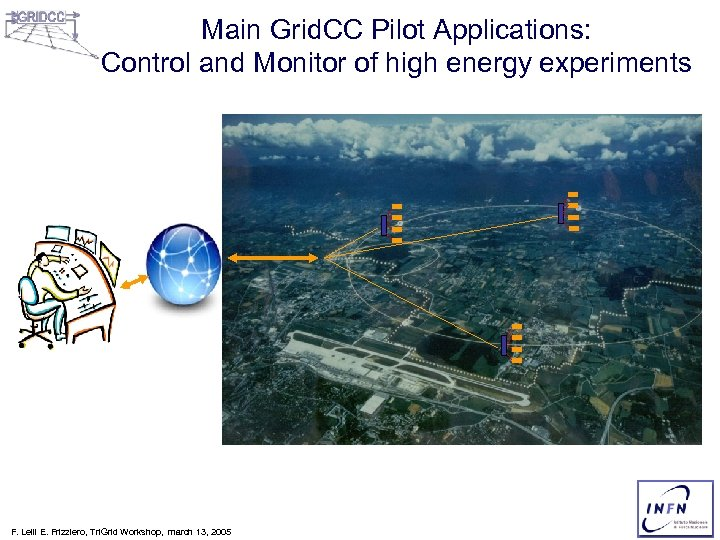 Main Grid. CC Pilot Applications: Control and Monitor of high energy experiments F. Lelli