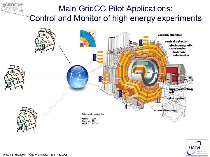 Main Grid. CC Pilot Applications: Control and Monitor of high energy experiments Elettra Synchrotron
