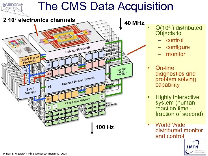 The CMS Data Acquisition 2 107 electronics channels 40 MHz • O(104 ) distributed
