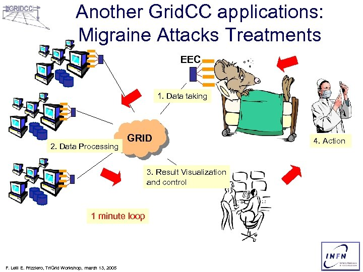Another Grid. CC applications: Migraine Attacks Treatments EEC 1. Data taking 2. Data Processing
