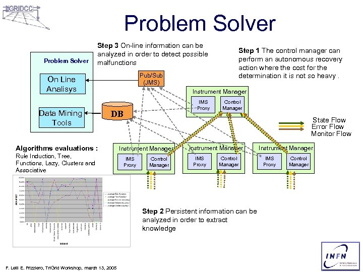 Problem Solver Step 3 On-line information can be analyzed in order to detect possible