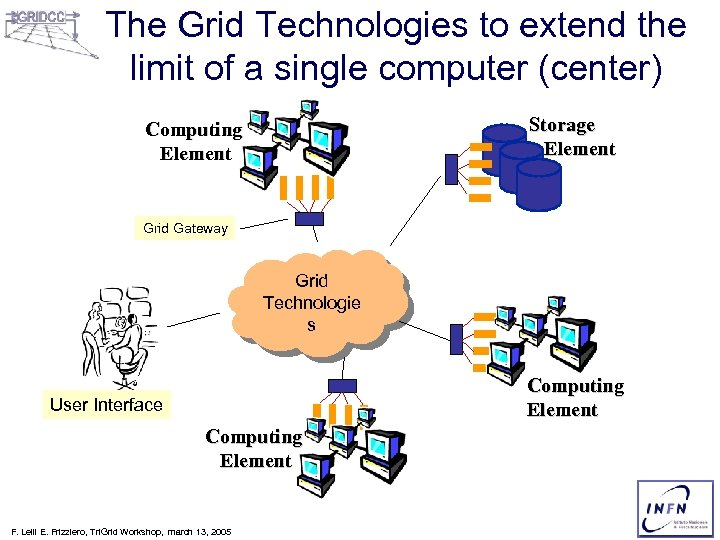 The Grid Technologies to extend the limit of a single computer (center) Storage Element