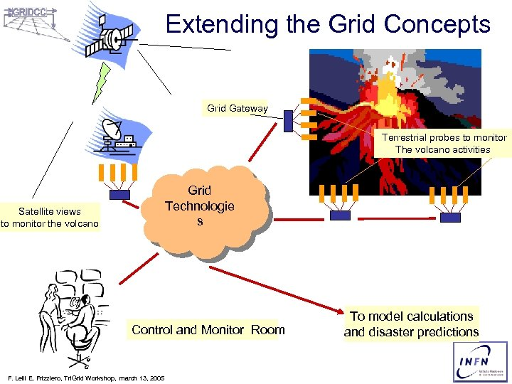 Extending the Grid Concepts Grid Gateway Terrestrial probes to monitor The volcano activities Grid