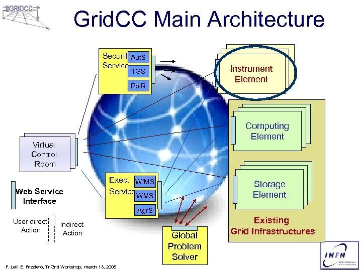 Grid. CC Main Architecture Security. Aut. S Service Instrument Element TGS Pol. R Computing