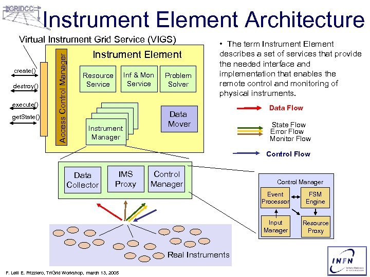 Instrument Element Architecture create() destroy() execute() get. State() Access Control Manager Virtual Instrument Grid