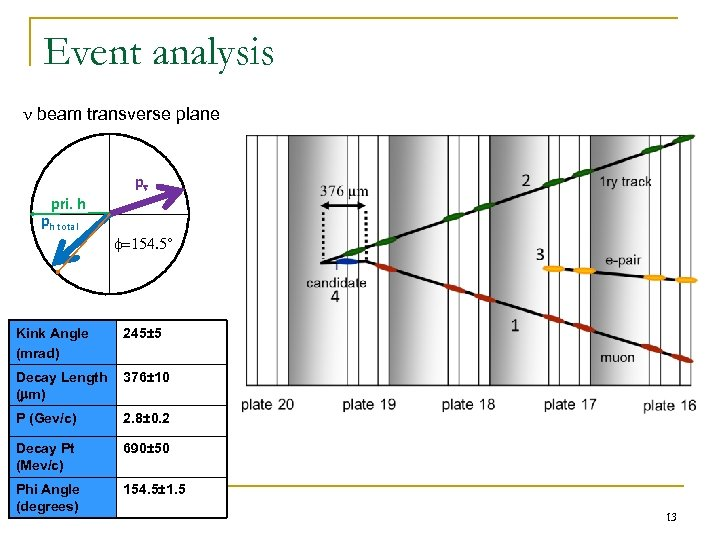 Event analysis beam transverse plane p pri. h ph total f=154. 5° Kink Angle