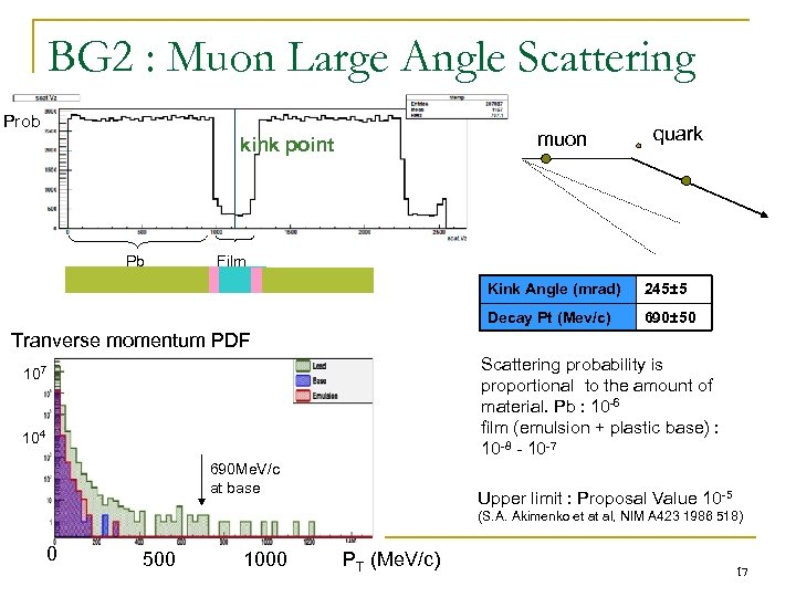 BG 2 : Muon Large Angle Scattering Prob muon kink point Pb   quark Film