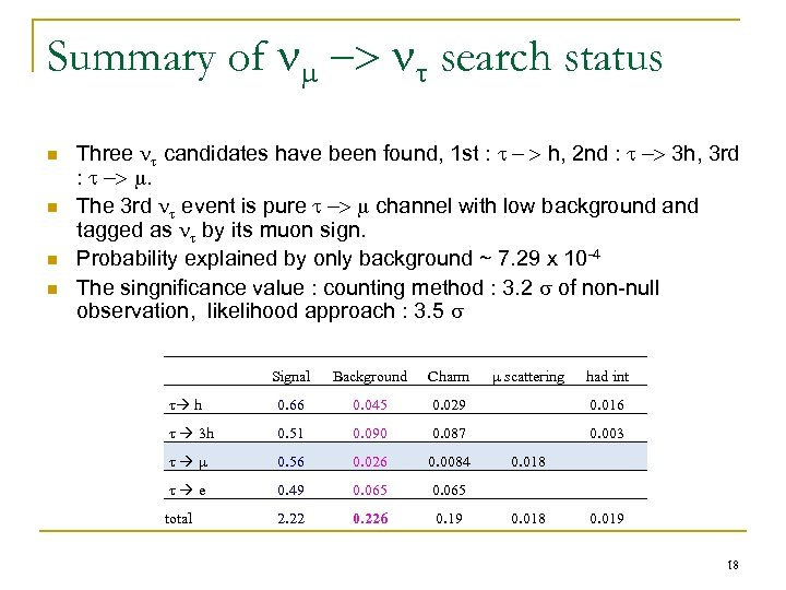 Summary of -> search status n n Three candidates have been found, 1 st