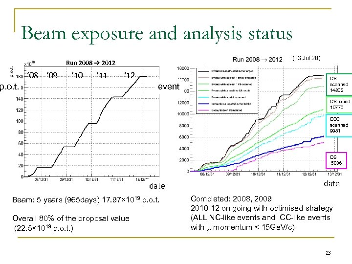 Beam exposure and analysis status (13 Jul 28) Run 2008 → 2012 ' 08