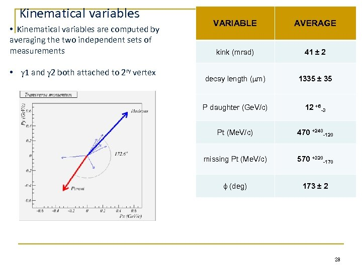 Kinematical variables • Kinematical variables are computed by averaging the two independent sets of