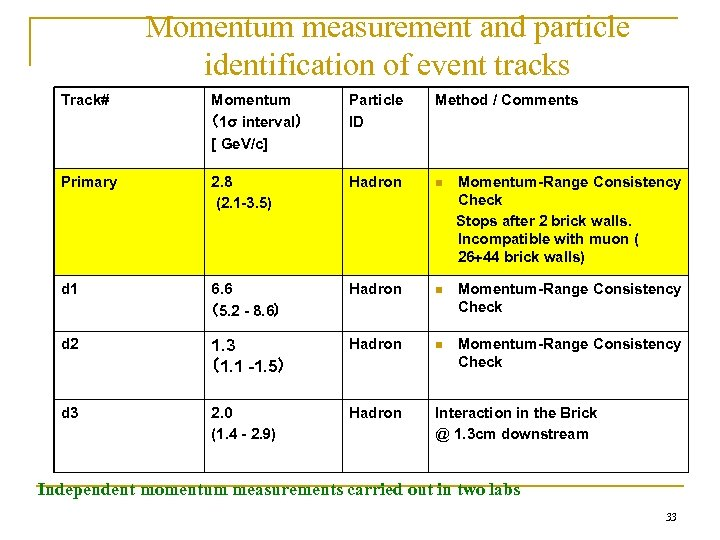 Momentum measurement and particle identification of event tracks Track# Momentum (1σ interval) [ Ge.