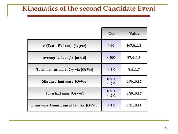 Kinematics of the second Candidate Event Cut Value φ (Tau - Hadron) [degree] >90