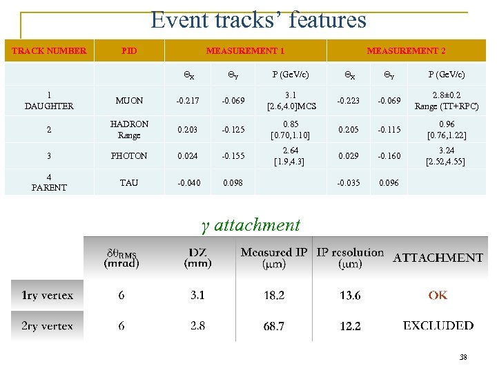 Event tracks' features TRACK NUMBER PID MEASUREMENT 1 MEASUREMENT 2 ΘX ΘY P (Ge.