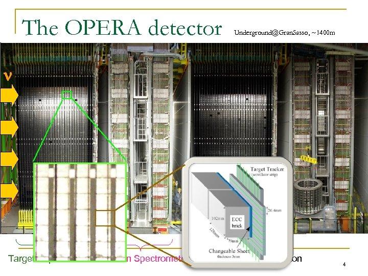 The OPERA detector Underground@Gran. Sasso, ~1400 m Target Super-Module Muon Spectrometer Target Mass ~1.