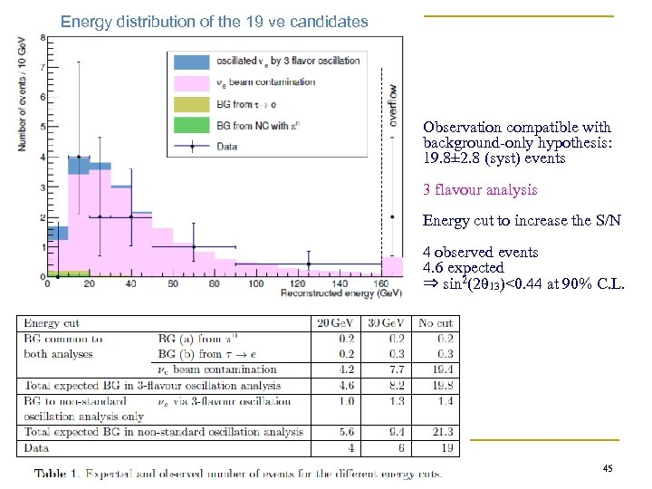 Energy distribution of the 19 νe candidates Observation compatible with background-only hypothesis: 19. 8±