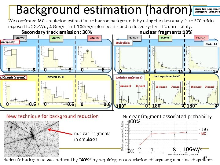 Background estimation (hadron) Error bars : Experimen Histogram : Simulated We confirmed MC simulation